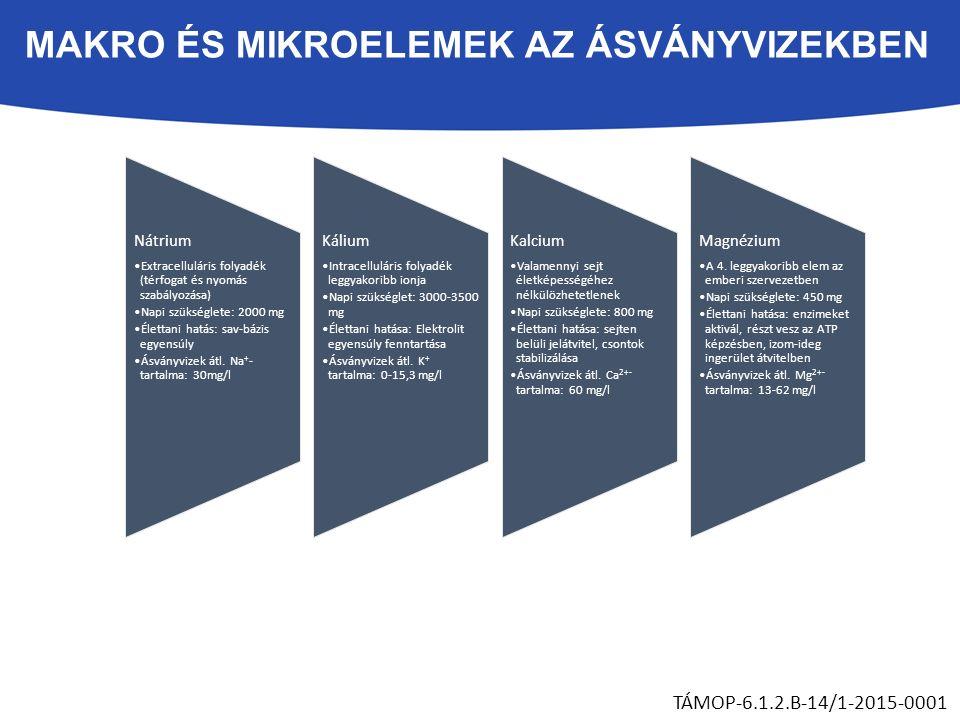 MAKRO ÉS MIKROELEMEK AZ ÁSVÁNYVIZEKBEN TÁMOP-6.1.2.B-14/1-2015-0001 Nátrium Extracelluláris folyadék (térfogat és nyomás szabályozása) Napi szükséglete: 2000 mg Élettani hatás: sav-bázis egyensúly Ásványvizek átl.