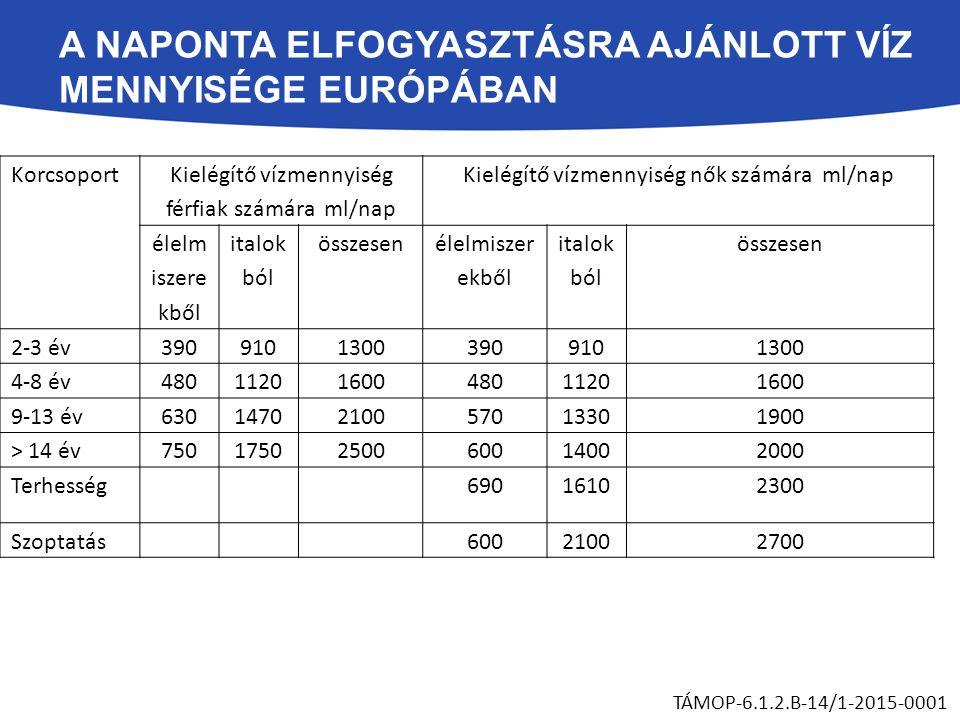 A NAPONTA ELFOGYASZTÁSRA AJÁNLOTT VÍZ MENNYISÉGE EURÓPÁBAN TÁMOP-6.1.2.B-14/1-2015-0001 Korcsoport Kielégítő vízmennyiség férfiak számára ml/nap Kielégítő vízmennyiség nők számára ml/nap élelm iszere kből italok ból összesen élelmiszer ekből italok ból összesen 2-3 év39091013003909101300 4-8 év4801120160048011201600 9-13 év6301470210057013301900 > 14 év7501750250060014002000 Terhesség 69016102300 Szoptatás 60021002700