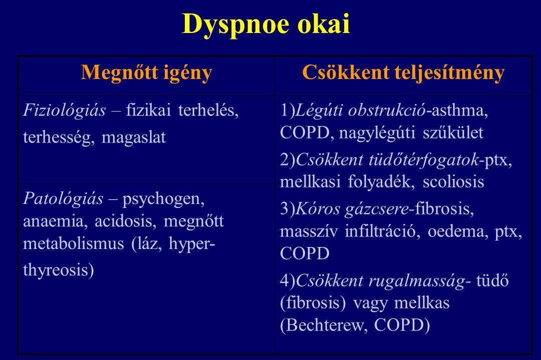 Dyspnoe okai Megnőtt igényCsökkent teljesítmény Fiziológiás – fizikai terhelés, terhesség, magaslat 1)Légúti obstrukció-asthma, COPD, nagylégúti szűkület 2)Csökkent tüdőtérfogatok-ptx, mellkasi folyadék, scoliosis 3)Kóros gázcsere-fibrosis, masszív infiltráció, oedema, ptx, COPD 4)Csökkent rugalmasság- tüdő (fibrosis) vagy mellkas (Bechterew, COPD) Patológiás – psychogen, anaemia, acidosis, megnőtt metabolismus (láz, hyper- thyreosis)