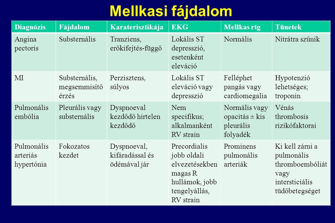 DiagnózisFájdalomKaraterisztikájaEKGMellkas rtgTünetek Angina pectoris SubsternálisTranziens, erőkifejtés-függő Lokális ST depresszió, esetenként eleváció NormálisNitrátra szűnik MISubsternális, megsemmisítő érzés Perzisztens, súlyos Lokális ST eleváció vagy depresszió Felléphet pangás vagy cardiomegalia Hypotenzió lehetséges; troponin Pulmonális embólia Pleurális vagy substernális Dyspnoeval kezdődő hirtelen kezdődő Nem specifikus; alkalmanként RV strain Normális vagy opacitás ± kis pleurális folyadék Vénás thrombosis rizikófaktorai Pulmonális arteriás hypertónia Fokozatos kezdet Dyspnoeval, kifáradással és ödémával jár Precordialis jobb oldali elvezetésekben magas R hullámok, jobb tengelyállás, RV strain Prominens pulmonális arteriák Ki kell zárni a pulmonális thromboembóliát vagy intersticiális tüdőbetegséget Mellkasi fájdalom
