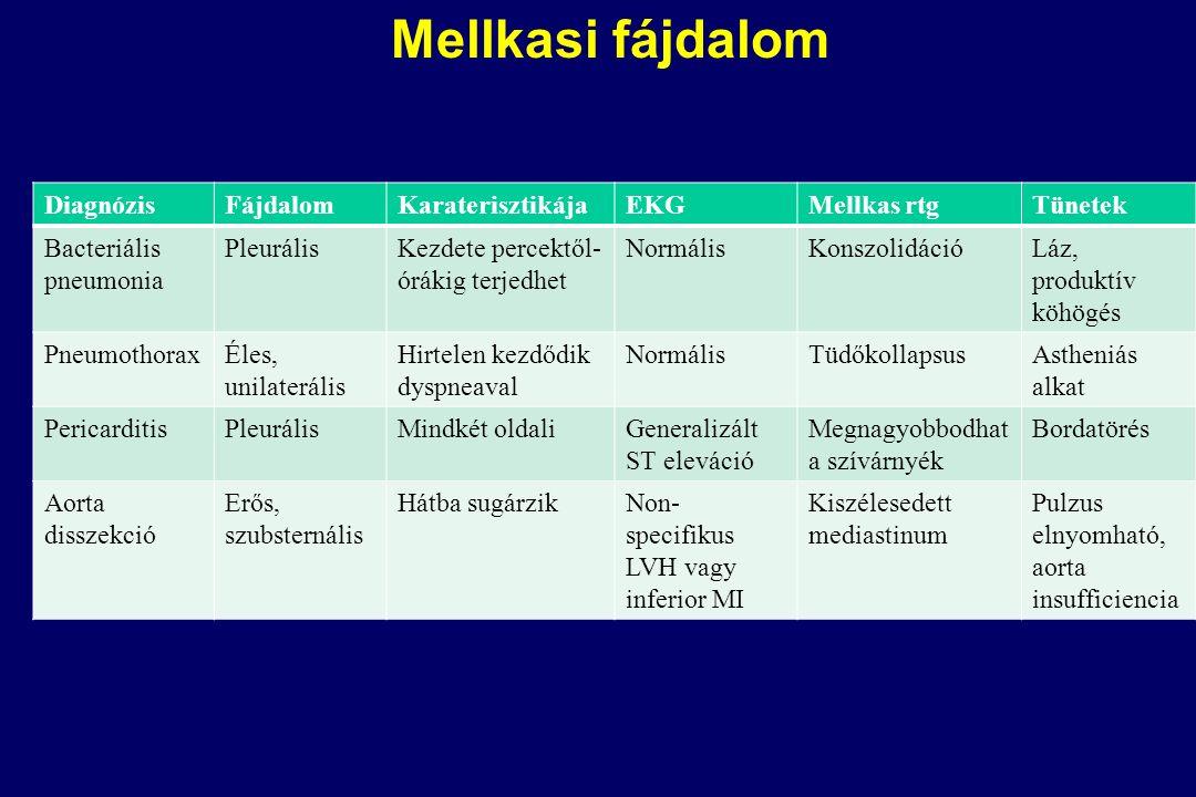 DiagnózisFájdalomKaraterisztikájaEKGMellkas rtgTünetek Bacteriális pneumonia PleurálisKezdete percektől- órákig terjedhet NormálisKonszolidációLáz, produktív köhögés PneumothoraxÉles, unilaterális Hirtelen kezdődik dyspneaval NormálisTüdőkollapsusAstheniás alkat PericarditisPleurálisMindkét oldaliGeneralizált ST eleváció Megnagyobbodhat a szívárnyék Bordatörés Aorta disszekció Erős, szubsternális Hátba sugárzikNon- specifikus LVH vagy inferior MI Kiszélesedett mediastinum Pulzus elnyomható, aorta insufficiencia Mellkasi fájdalom