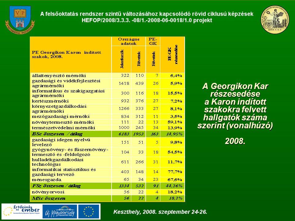 A Georgikon Kar részesedése a Karon indított szakokra felvett hallgatók száma szerint (vonalhúzó) 2008.