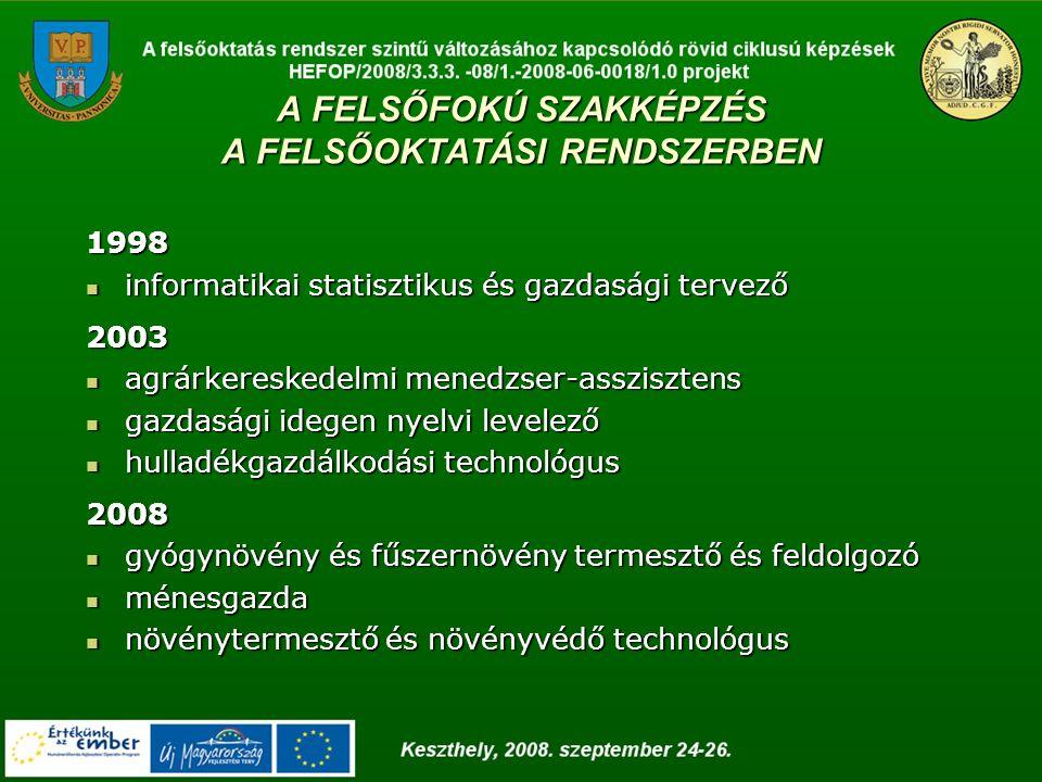 A FELSŐFOKÚ SZAKKÉPZÉS A FELSŐOKTATÁSI RENDSZERBEN 1998 informatikai statisztikus és gazdasági tervező informatikai statisztikus és gazdasági tervező2003 agrárkereskedelmi menedzser-asszisztens agrárkereskedelmi menedzser-asszisztens gazdasági idegen nyelvi levelező gazdasági idegen nyelvi levelező hulladékgazdálkodási technológus hulladékgazdálkodási technológus2008 gyógynövény és fűszernövény termesztő és feldolgozó gyógynövény és fűszernövény termesztő és feldolgozó ménesgazda ménesgazda növénytermesztő és növényvédő technológus növénytermesztő és növényvédő technológus