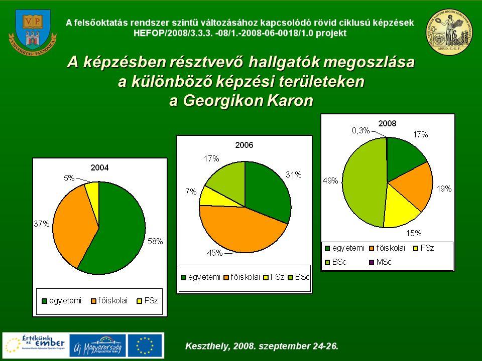A képzésben résztvevő hallgatók megoszlása a különböző képzési területeken a Georgikon Karon