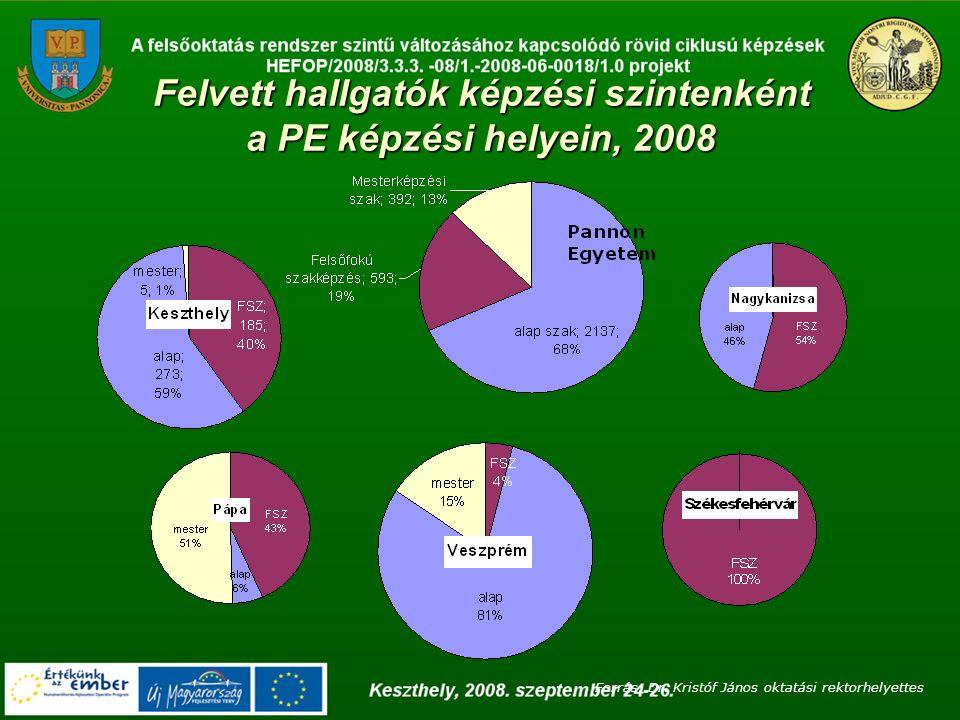 Felvett hallgatók képzési szintenként a PE képzési helyein, 2008 Forrás: Dr.