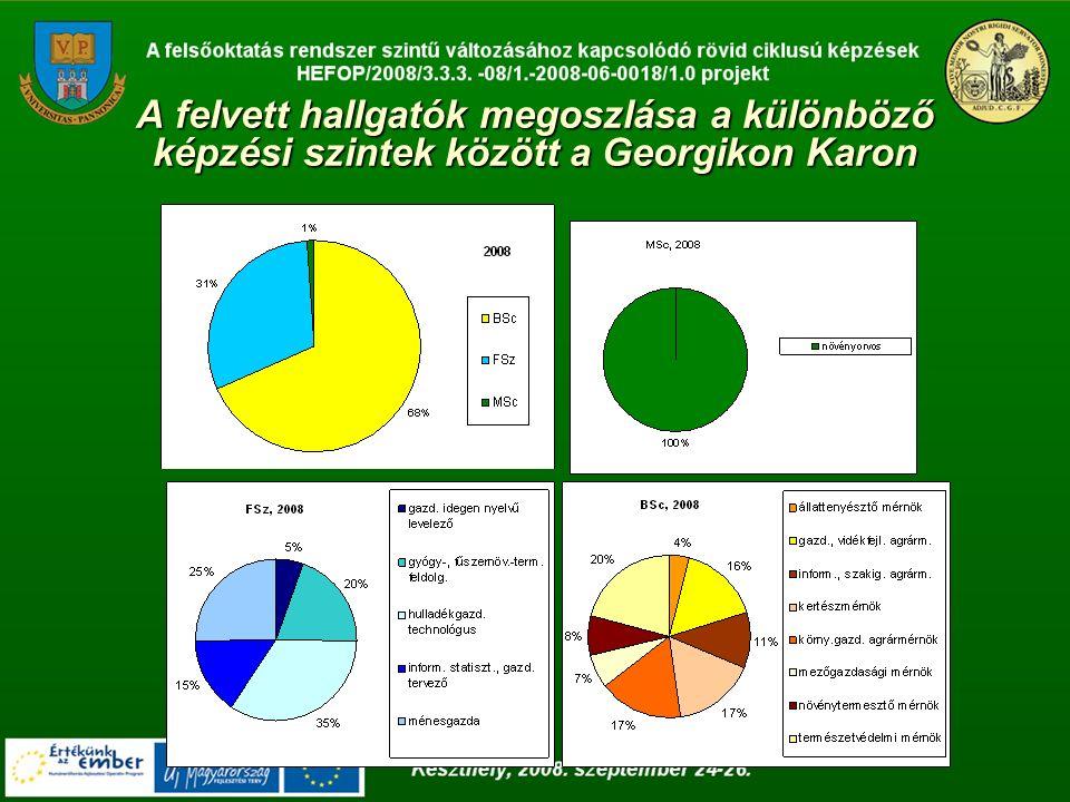 A felvett hallgatók megoszlása a különböző képzési szintek között a Georgikon Karon
