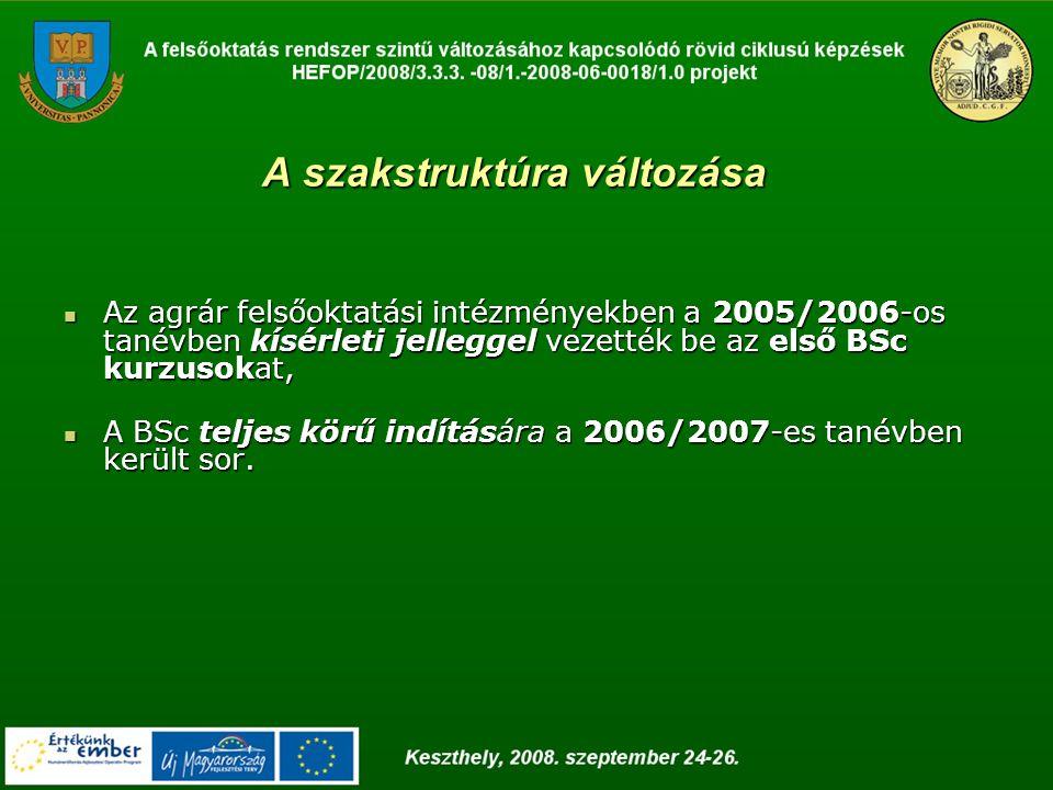 2008 2008   Agrármérnöki   Növényorvosi 2009 2009  Állattenyésztő agrármérnöki  Kertészmérnöki  Környezetgazdálkodási agrármérnöki  Természetvédelmi mérnöki  Takarmánygazdálkodási és minőségbiztosítási agrármérnöki  Vidékfejlesztő agrármérnöki Mesterképzések bevezetése, indítása a PE Georgikon Karán