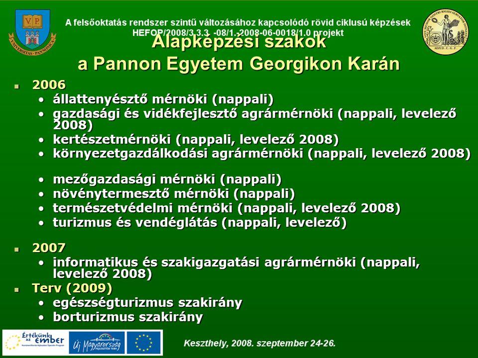 Alapképzési szakok a Pannon Egyetem Georgikon Karán 2006 2006 állattenyésztő mérnöki (nappali)állattenyésztő mérnöki (nappali) gazdasági és vidékfejlesztő agrármérnöki (nappali, levelező 2008)gazdasági és vidékfejlesztő agrármérnöki (nappali, levelező 2008) kertészetmérnöki (nappali, levelező 2008)kertészetmérnöki (nappali, levelező 2008) környezetgazdálkodási agrármérnöki (nappali, levelező 2008)környezetgazdálkodási agrármérnöki (nappali, levelező 2008) mezőgazdasági mérnöki (nappali)mezőgazdasági mérnöki (nappali) növénytermesztő mérnöki (nappali)növénytermesztő mérnöki (nappali) természetvédelmi mérnöki (nappali, levelező 2008)természetvédelmi mérnöki (nappali, levelező 2008) turizmus és vendéglátás (nappali, levelező)turizmus és vendéglátás (nappali, levelező) 2007 2007 informatikus és szakigazgatási agrármérnöki (nappali, levelező 2008)informatikus és szakigazgatási agrármérnöki (nappali, levelező 2008) Terv (2009) Terv (2009) egészségturizmus szakirányegészségturizmus szakirány borturizmus szakirányborturizmus szakirány