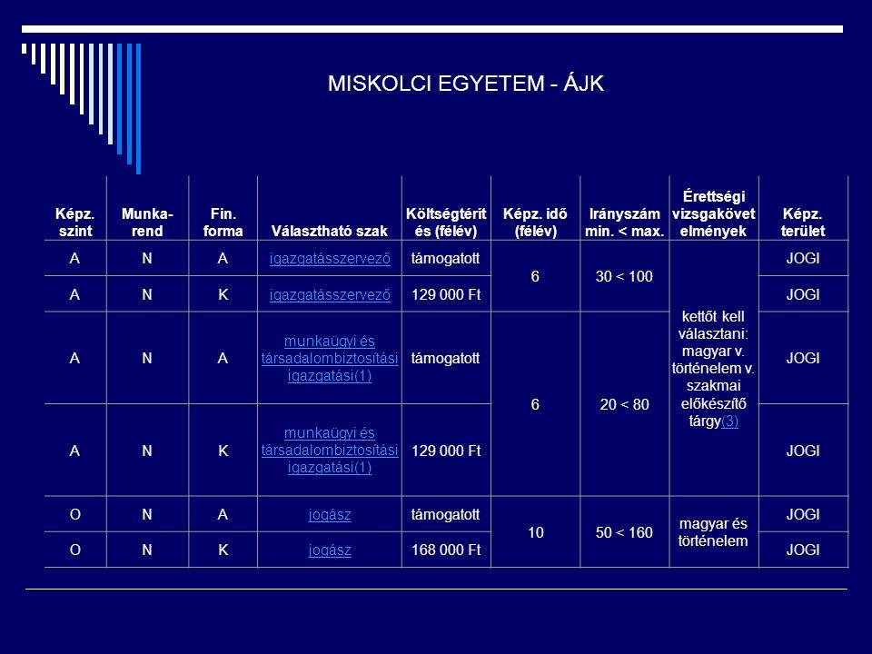 Képz. szint Munka- rend Fin. formaVálasztható szak Költségtérít és (félév) Képz. idő (félév) Irányszám min. < max. Érettségi vizsgakövet elmények Képz