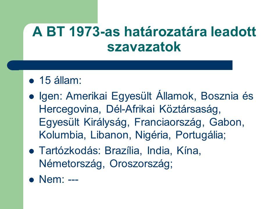 A BT 1973-as határozatára leadott szavazatok 15 állam: Igen: Amerikai Egyesült Államok, Bosznia és Hercegovina, Dél-Afrikai Köztársaság, Egyesült Királyság, Franciaország, Gabon, Kolumbia, Libanon, Nigéria, Portugália; Tartózkodás: Brazília, India, Kína, Németország, Oroszország; Nem: ---