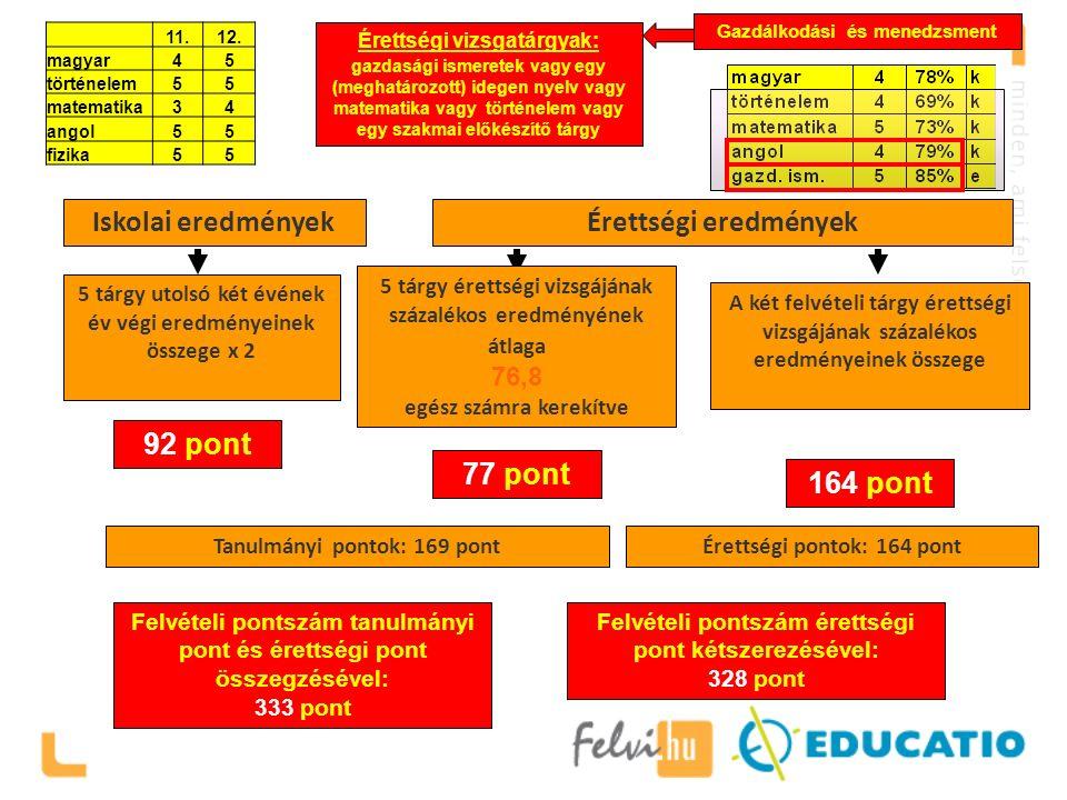 Felvételi pontszám érettségi pont kétszerezésével: 328 pont Egy példa Iskolai eredményekÉrettségi eredmények A két felvételi tárgy érettségi vizsgájának százalékos eredményeinek összege 5 tárgy utolsó két évének év végi eredményeinek összege x 2 92 pont 77 pont 164 pont Felvételi pontszám tanulmányi pont és érettségi pont összegzésével: 333 pont Tanulmányi pontok: 169 pontÉrettségi pontok: 164 pont 5 tárgy érettségi vizsgájának százalékos eredményének átlaga 76,8 egész számra kerekítve Gazdálkodási és menedzsment Érettségi vizsgatárgyak: gazdasági ismeretek vagy egy (meghatározott) idegen nyelv vagy matematika vagy történelem vagy egy szakmai előkészítő tárgy 11.12.