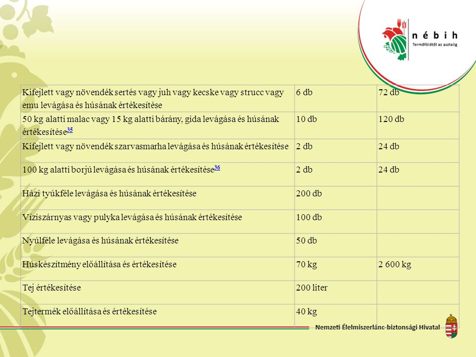 Méz és méhészeti termék értékesítéseEgyüttesen 5 000 kg Tojás értékesítése500 db20 000 db Hal értékesítése6 000 kg Növényi eredetű alaptermék értékesítése20 000 kg Savanyúság150 kg5 200 kg Növényi eredetű, hőkezeléssel feldolgozott termék értékesítése150 kg5 200 kg Egyéb feldolgozott növényi eredetű termék értékesítése50 kg Vadon termő betakarított, összegyűjtött termék értékesítése50 kg Termesztett gomba értékesítése100 kg A jövedéki adóról és a jövedéki termékek forgalmazásának különös szabályairól szóló 2003.