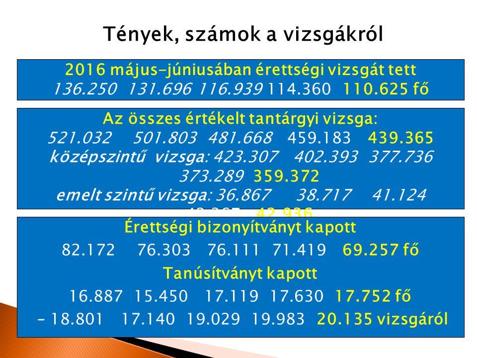 Tények, számok a vizsgákról 2016 május-júniusában érettségi vizsgát tett 136.250 131.696 116.939 114.360 110.625 fő Az összes értékelt tantárgyi vizsga: 521.032 501.803 481.668 459.183 439.365 középszintű vizsga: 423.307 402.393 377.736 373.289 359.372 emelt szintű vizsga: 36.867 38.717 41.124 42.367 42.936 Érettségi bizonyítványt kapott 82.172 76.303 76.111 71.419 69.257 fő Tanúsítványt kapott 16.887 15.450 17.119 17.630 17.752 fő – 18.801 17.140 19.029 19.983 20.135 vizsgáról
