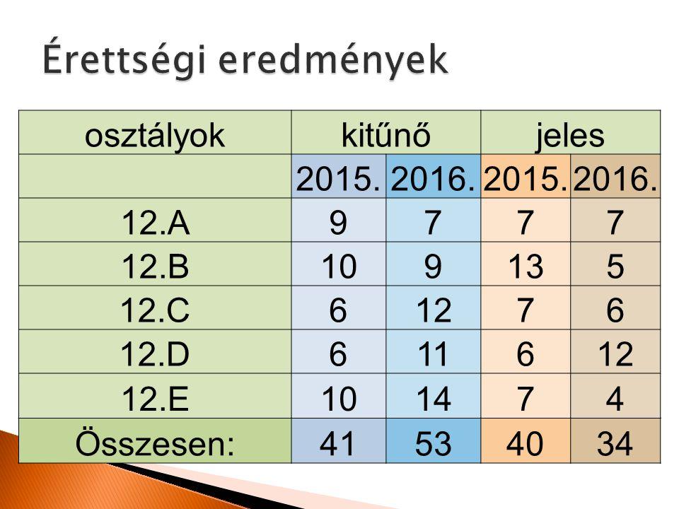 osztályokkitűnőjeles 2015.2016.2015.2016.
