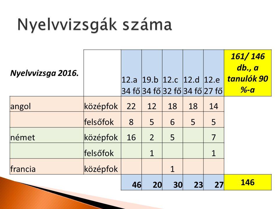 Nyelvvizsga 2016.