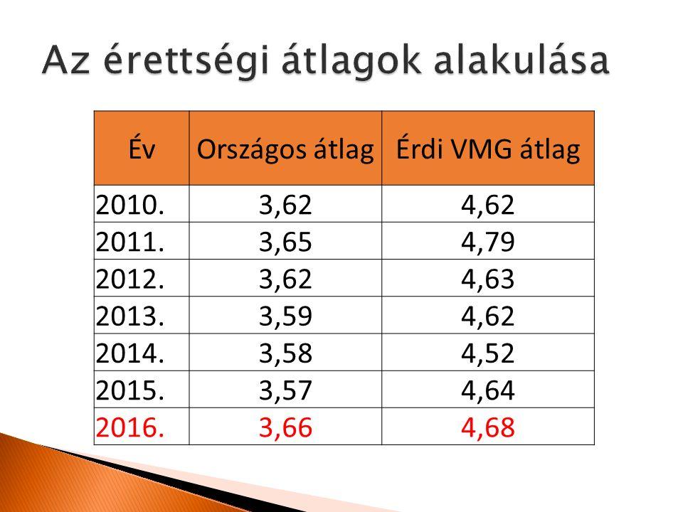 ÉvOrszágos átlagÉrdi VMG átlag 2010.3,624,62 2011.3,654,79 2012.3,624,63 2013.3,594,62 2014.3,584,52 2015.3,574,64 2016.3,664,68