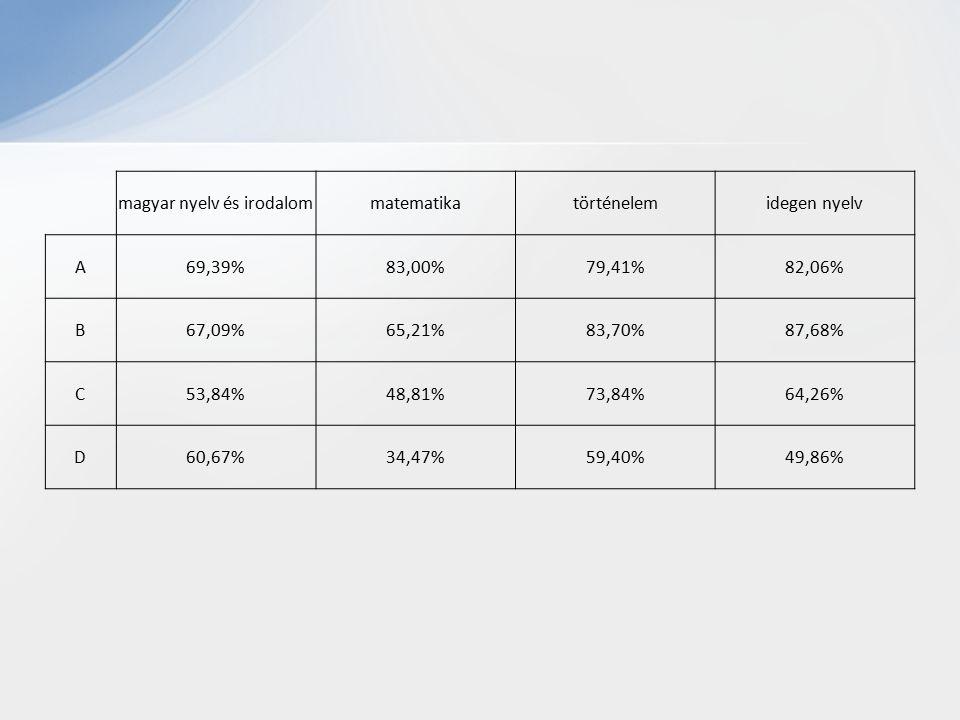 magyar nyelv és irodalommatematikatörténelemidegen nyelv A69,39%83,00%79,41%82,06% B67,09%65,21%83,70%87,68% C53,84%48,81%73,84%64,26% D60,67%34,47%59,40%49,86%