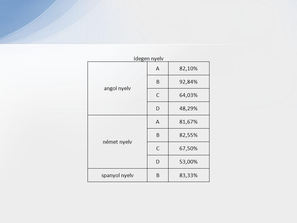 Idegen nyelv angol nyelv A82,10% B92,84% C64,03% D48,29% német nyelv A81,67% B82,55% C67,50% D53,00% spanyol nyelvB83,33%