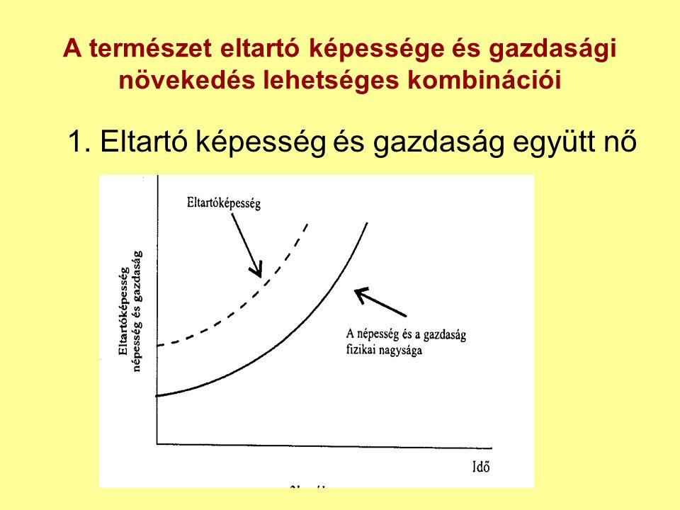 A természet eltartó képessége és gazdasági növekedés lehetséges kombinációi 1.