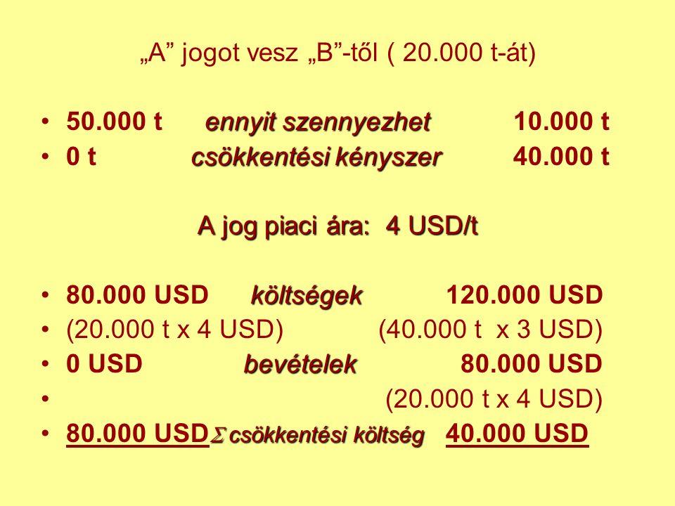 """""""A jogot vesz """"B -től ( 20.000 t-át) ennyit szennyezhet50.000 t ennyit szennyezhet10.000 t csökkentési kényszer0 t csökkentési kényszer40.000 t A jog piaci ára: 4 USD/t költségek80.000 USD költségek120.000 USD (20.000 t x 4 USD)(40.000 t x 3 USD) bevételek0 USDbevételek 80.000 USD (20.000 t x 4 USD)  csökkentésiköltség80.000 USD  csökkentési költség 40.000 USD"""