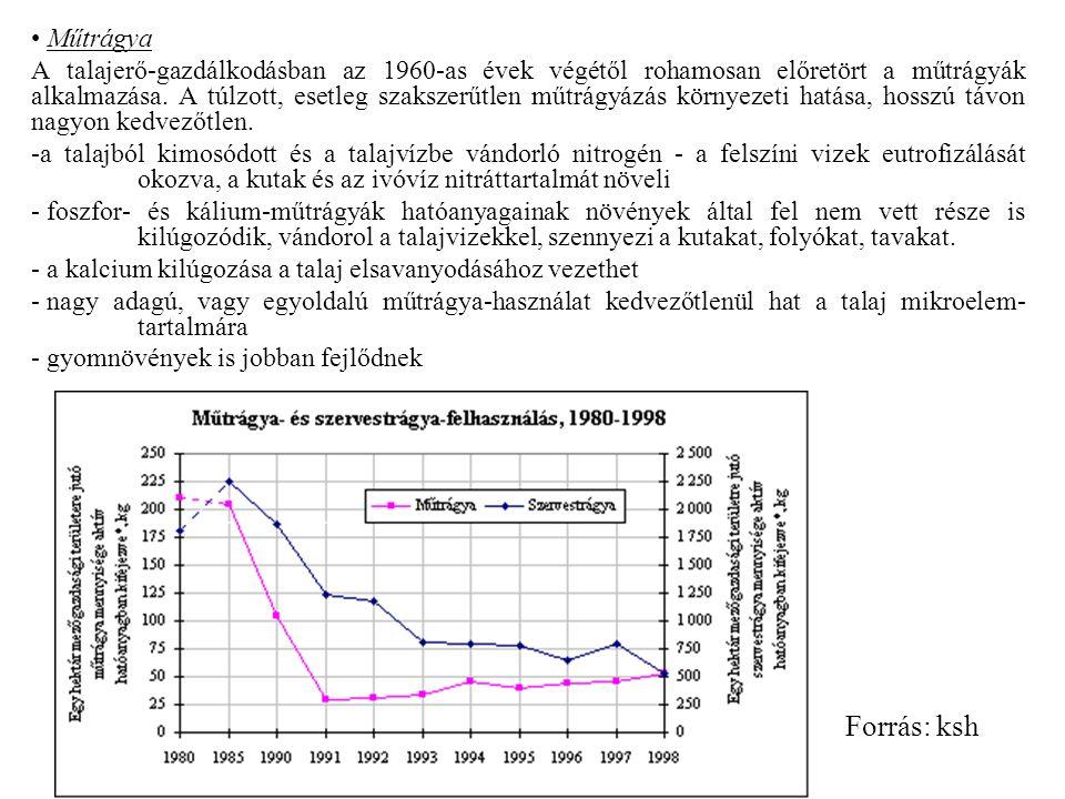 Műtrágya A talajerő-gazdálkodásban az 1960-as évek végétől rohamosan előretört a műtrágyák alkalmazása.