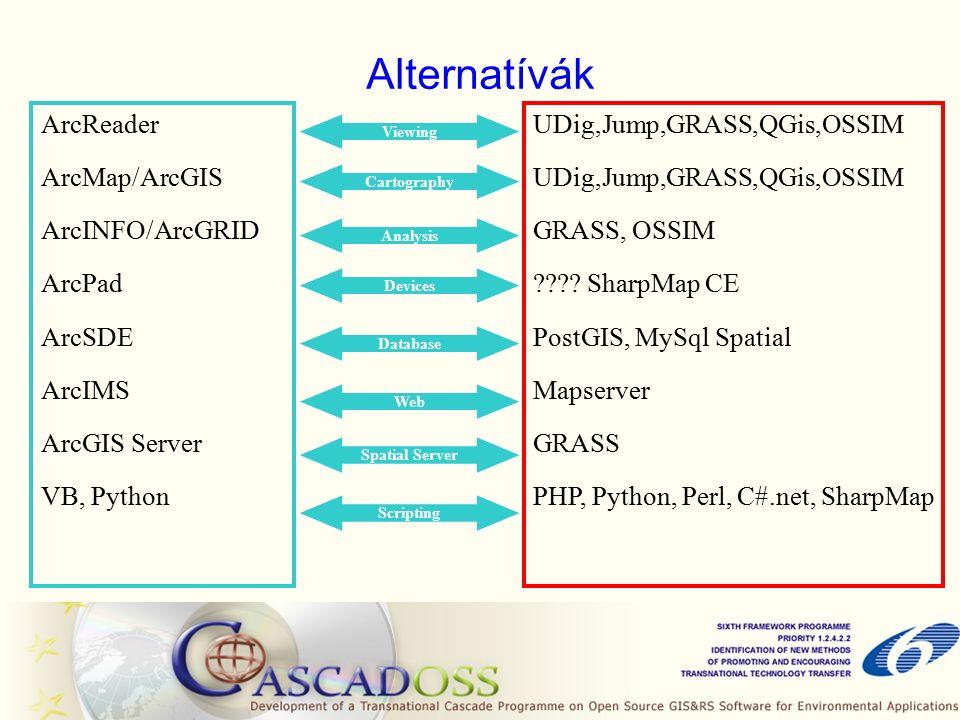 Alternatívák ArcReader ArcMap/ArcGIS ArcINFO/ArcGRID ArcPad ArcSDE ArcIMS ArcGIS Server VB, Python UDig,Jump,GRASS,QGis,OSSIM GRASS, OSSIM .