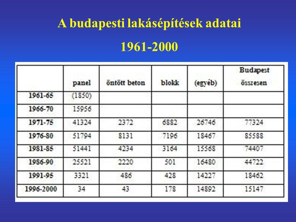 A budapesti lakásépítések adatai 1961-2000