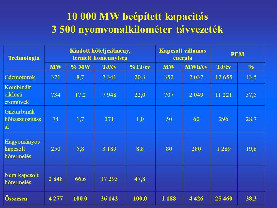 10 000 MW beépített kapacitás 3 500 nyomvonalkilométer távvezeték Technológia Kiadott hőteljesítmény, termelt hőmennyiség Kapcsolt villamos energia PEM MW% MWTJ/év%TJ/évMWMWh/évTJ/év% Gázmotorok3718,77 34120,33522 03712 65543,5 Kombinált ciklusú erőművek 73417,27 94822,07072 04911 22137,5 Gázturbinák hőhasznosításs al 741,73711,0506029628,7 Hagyományos kapcsolt hőtermelés 2505,83 1898,8802801 28919,8 Nem kapcsolt hőtermelés 2 84866,617 29347,8 Összesen4 277100,036 142100,01 1884 42625 46038,3