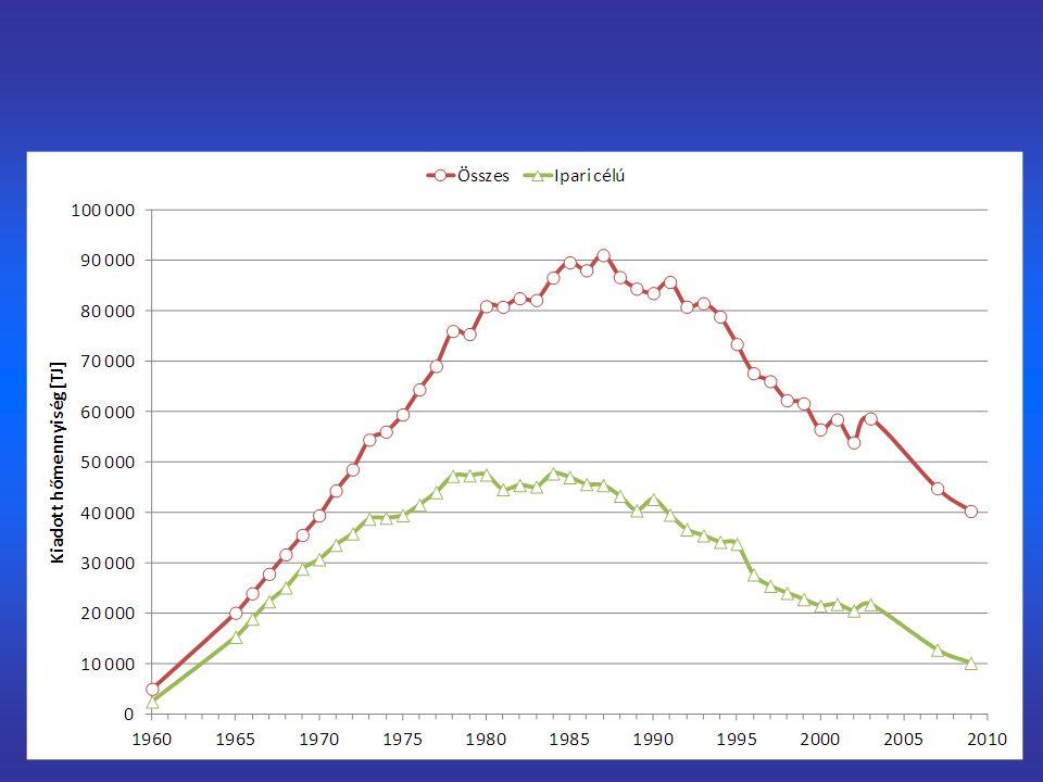 Egyoldalú földgázfüggőség (2011)