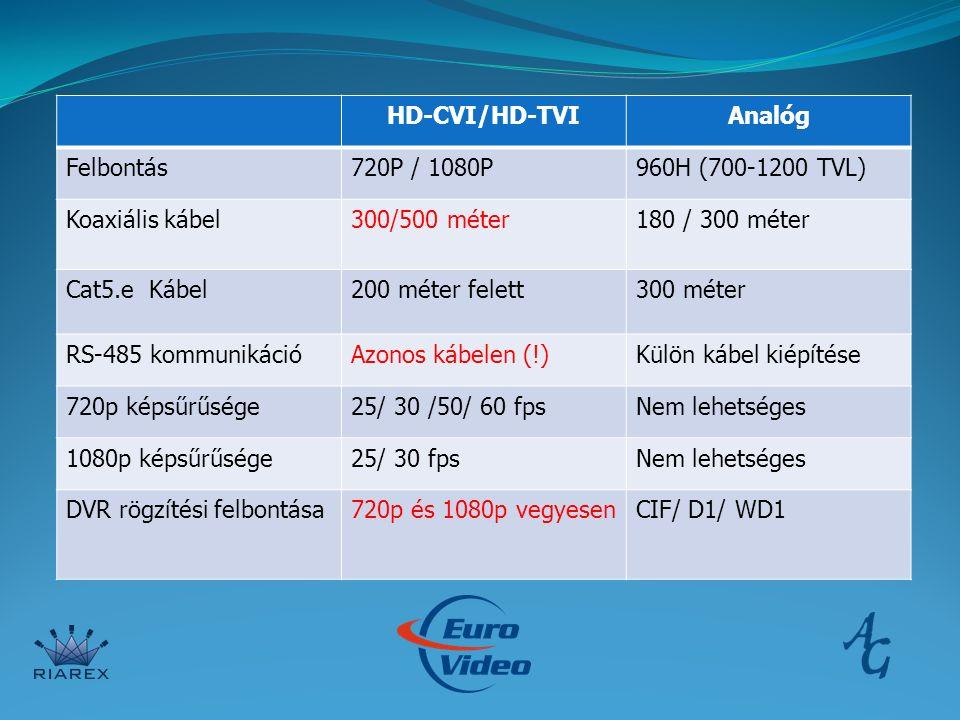 HD-CVI/HD-TVIAnalóg Felbontás720P / 1080P960H (700-1200 TVL) Koaxiális kábel300/500 méter180 / 300 méter Cat5.e Kábel200 méter felett300 méter RS-485 kommunikációAzonos kábelen (!)Külön kábel kiépítése 720p képsűrűsége25/ 30 /50/ 60 fpsNem lehetséges 1080p képsűrűsége25/ 30 fpsNem lehetséges DVR rögzítési felbontása720p és 1080p vegyesenCIF/ D1/ WD1