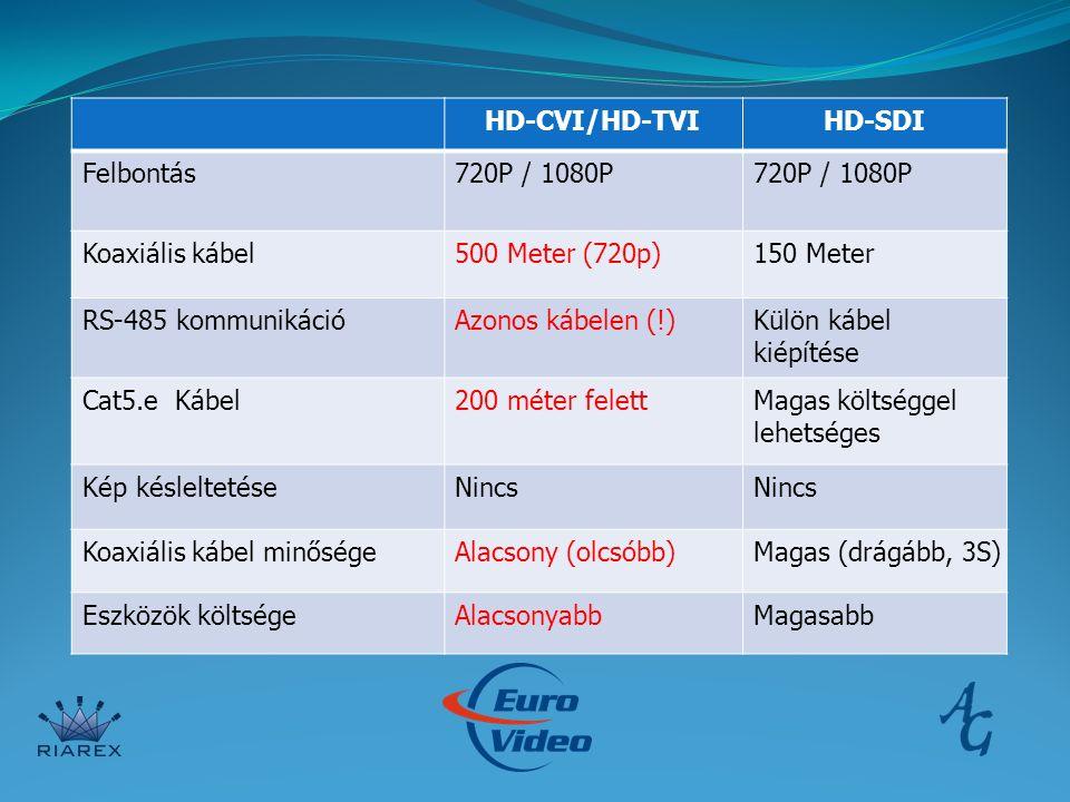 HD-CVI/HD-TVIHD-SDI Felbontás720P / 1080P Koaxiális kábel500 Meter (720p)150 Meter RS-485 kommunikációAzonos kábelen (!)Külön kábel kiépítése Cat5.e Kábel200 méter felettMagas költséggel lehetséges Kép késleltetéseNincs Koaxiális kábel minőségeAlacsony (olcsóbb)Magas (drágább, 3S) Eszközök költségeAlacsonyabbMagasabb