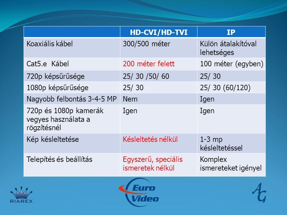 HD-CVI/HD-TVIIP Koaxiális kábel300/500 méterKülön átalakítóval lehetséges Cat5.e Kábel200 méter felett100 méter (egyben) 720p képsűrűsége25/ 30 /50/ 6025/ 30 1080p képsűrűsége25/ 3025/ 30 (60/120) Nagyobb felbontás 3-4-5 MPNemIgen 720p és 1080p kamerák vegyes használata a rögzítésnél Igen Kép késleltetéseKésleltetés nélkül1-3 mp késleltetéssel Telepítés és beállításEgyszerű, speciális ismeretek nélkül Komplex ismereteket igényel