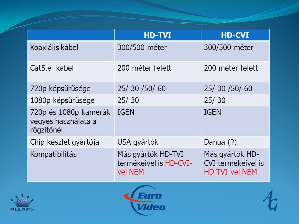HD-TVIHD-CVI Koaxiális kábel300/500 méter Cat5.e kábel200 méter felett 720p képsűrűsége25/ 30 /50/ 60 1080p képsűrűsége25/ 30 720p és 1080p kamerák vegyes használata a rögzítőnél IGEN Chip készlet gyártójaUSA gyártókDahua ( ) KompatibilitásMás gyártók HD-TVI termékeivel is HD-CVI- vel NEM Más gyártók HD- CVI termékeivel is HD-TVI-vel NEM