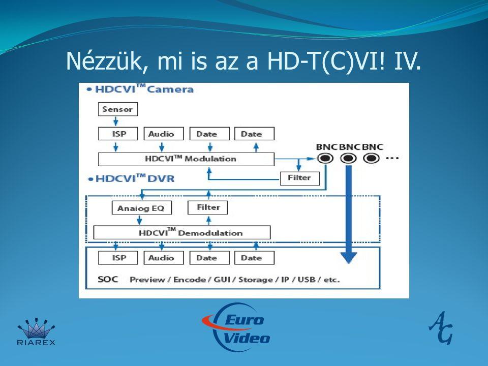 Nézzük, mi is az a HD-T(C)VI! IV.