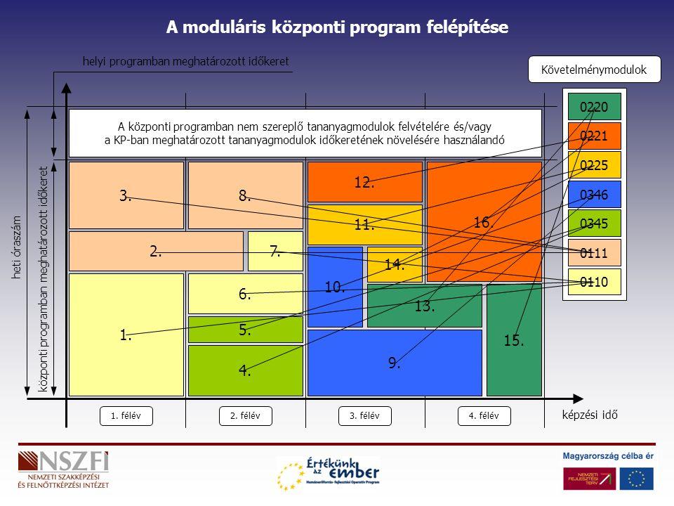 Követelménymodulok 0220 A moduláris központi program felépítése 0221 0225 0346 0345 0111 0110 1.