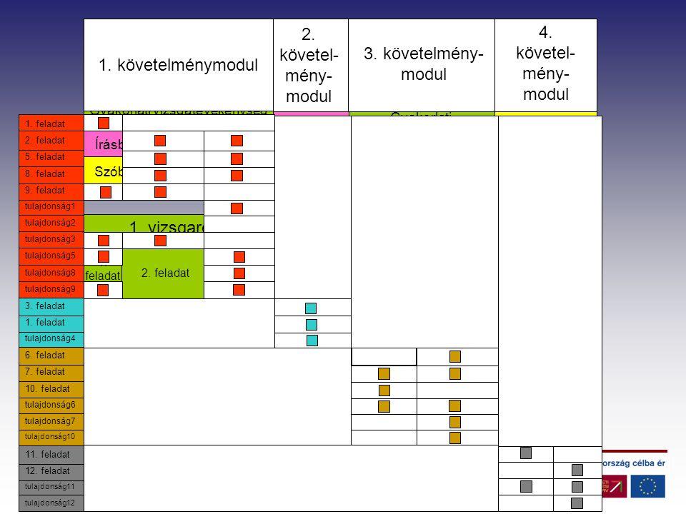 2. fealadat1. fealadat 1. követelménymodul 4. követel- mény- modul 3.