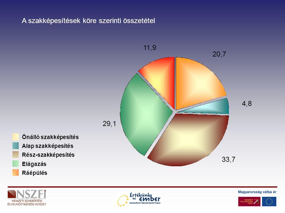 Önálló szakképesítés Alap szakképesítés Rész-szakképesítés Elágazás Ráépülés 11,9 20,7 4,8 33,7 29,1 A szakképesítések köre szerinti összetétel