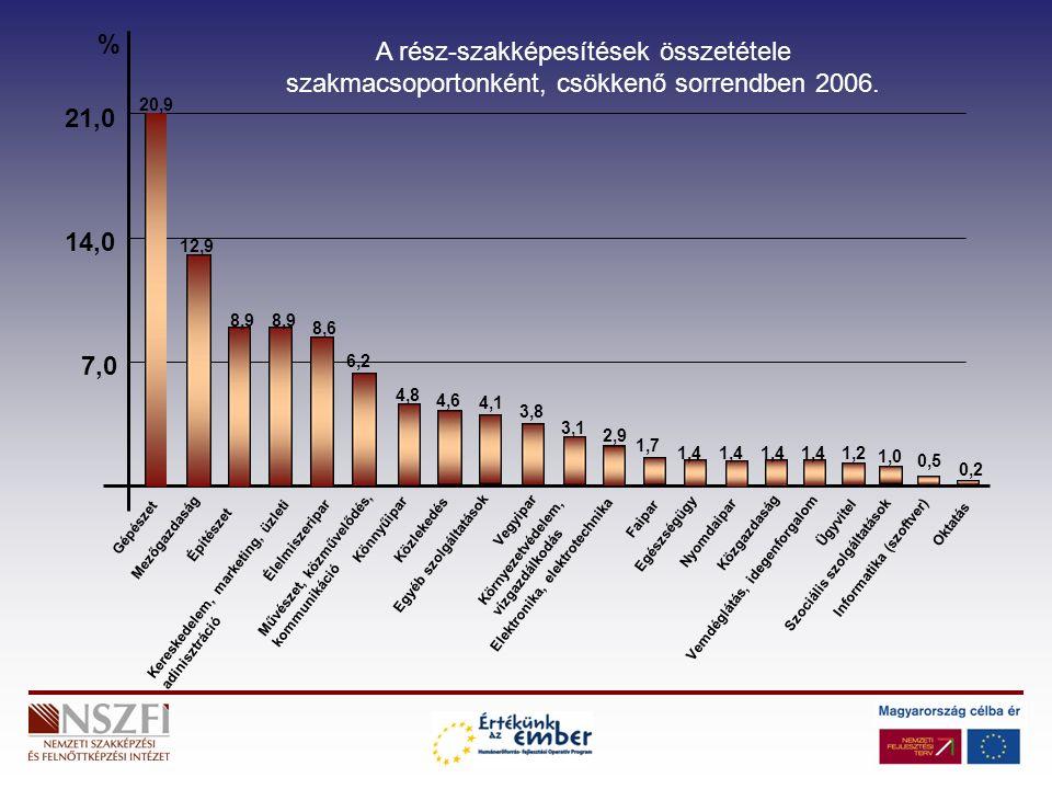 21,0 14,0 7,0 % 20,9 12,9 8,9 8,6 6,2 4,8 4,6 3,8 3,1 2,9 1,7 1,4 1,0 0,5 0,2 4,1 1,4 1,2 Gépészet Mezőgazdaság Kereskedelem, marketing, üzleti adinisztráció Építészet Művészet, közművelődés, kommunikáció Élelmiszeripar KönnyűiparKözlekedés Egyéb szolgáltatások Vegyipar Környezetvédelem, vízgazdálkodás Elektronika, elektrotechnika Faipar Egészségügy Nyomdaipar Közgazdaság Vemdéglátás, idegenforgalom Ügyvitel Szociális szolgáltatások Informatika (szoftver) Oktatás A rész-szakképesítések összetétele szakmacsoportonként, csökkenő sorrendben 2006.