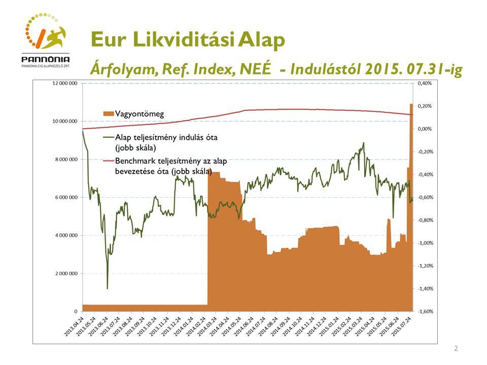 3 Eur Likviditási Alap Hozam és kockázati mutatók Indulástól (évesített) 2015.07.31-ig YTD (2015.07.31) EUR Likvid Alap hozam, nettó -0,27%-0,13% * EUR Likvid Alap hozam, bruttó 1,54%0,39% * Referencia index hozam 0,05%-0,04% * Évesített szórás 0,76%0,92% *Nem évesített hozam