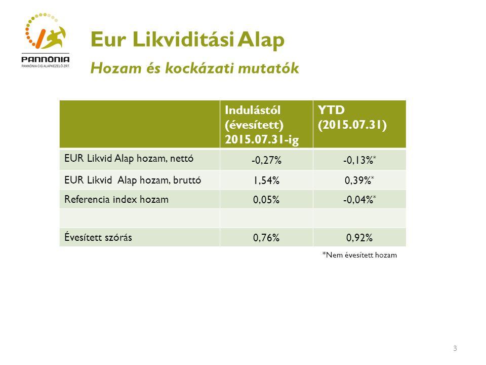4 Eur Likviditási Alap Legnagyobb kockázatos eszközkitettségek 2015.