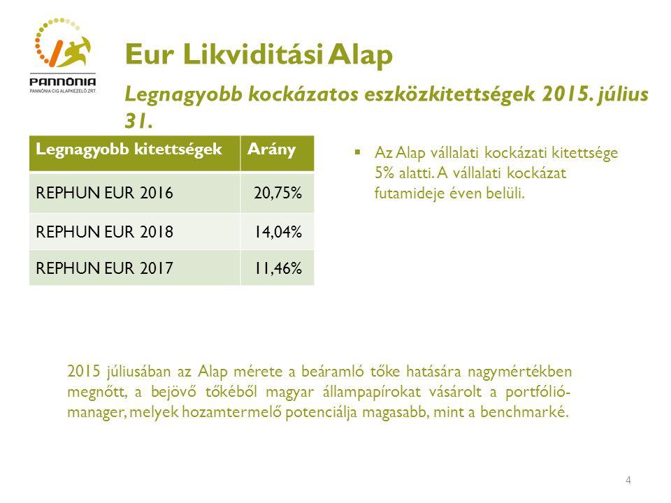 5 Eur Likviditási Alap Alapvetések Cél Az Alap célja az euró betétekkel versenyképes hozam elérése alacsony kockázati szint mellett.