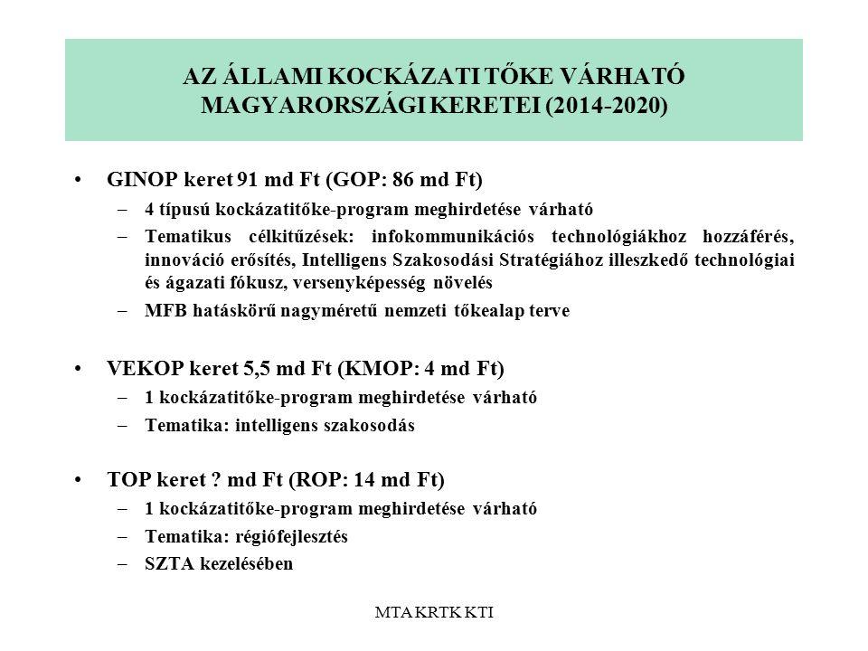 MTA KRTK KTI AZ ÁLLAMI KOCKÁZATI TŐKE VÁRHATÓ MAGYARORSZÁGI KERETEI (2014-2020) GINOP keret 91 md Ft (GOP: 86 md Ft) –4 típusú kockázatitőke-program meghirdetése várható –Tematikus célkitűzések: infokommunikációs technológiákhoz hozzáférés, innováció erősítés, Intelligens Szakosodási Stratégiához illeszkedő technológiai és ágazati fókusz, versenyképesség növelés –MFB hatáskörű nagyméretű nemzeti tőkealap terve VEKOP keret 5,5 md Ft (KMOP: 4 md Ft) –1 kockázatitőke-program meghirdetése várható –Tematika: intelligens szakosodás TOP keret .