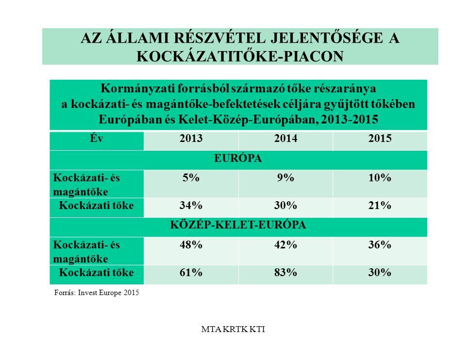 MTA KRTK KTI AZ ÁLLAMI RÉSZVÉTEL JELENTŐSÉGE A KOCKÁZATITŐKE-PIACON Kormányzati forrásból származó tőke részaránya a kockázati- és magántőke-befektetések céljára gyűjtött tőkében Európában és Kelet-Közép-Európában, 2013-2015 Év201320142015 EURÓPA Kockázati- és magántőke 5%5%9%9%10% Kockázati tőke34%30%21% KÖZÉP-KELET-EURÓPA Kockázati- és magántőke 48%42%36% Kockázati tőke61%83%30% Forrás: Invest Europe 2015