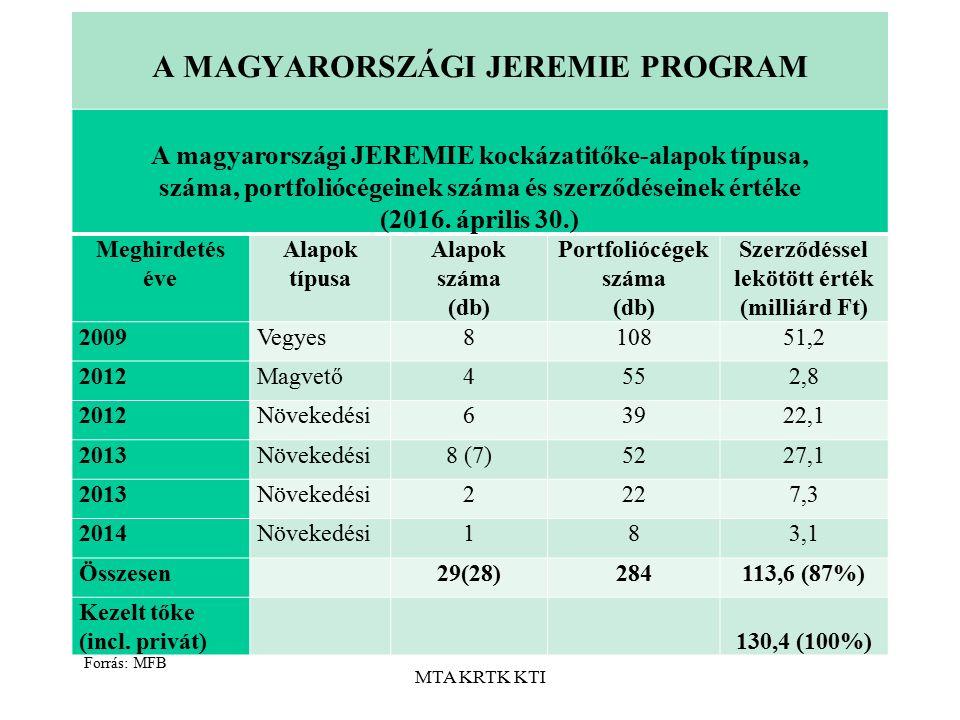 MTA KRTK KTI A MAGYARORSZÁGI JEREMIE PROGRAM A magyarországi JEREMIE kockázatitőke-alapok típusa, száma, portfoliócégeinek száma és szerződéseinek értéke (2016.