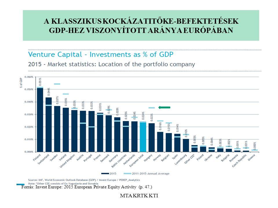 MTA KRTK KTI A KLASSZIKUS KOCKÁZATITŐKE-BEFEKTETÉSEK GDP-HEZ VISZONYÍTOTT ARÁNYA EURÓPÁBAN Forrás: Invest Europe: 2015 European Private Equity Activity (p.