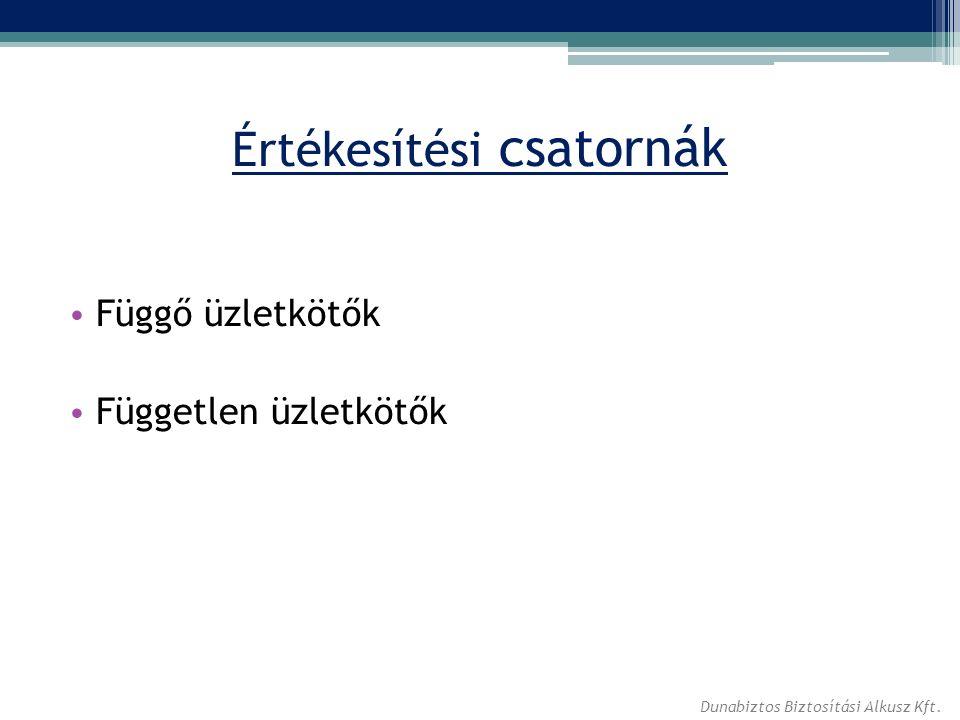Értékesítési csatornák Függő üzletkötők Független üzletkötők Dunabiztos Biztosítási Alkusz Kft.