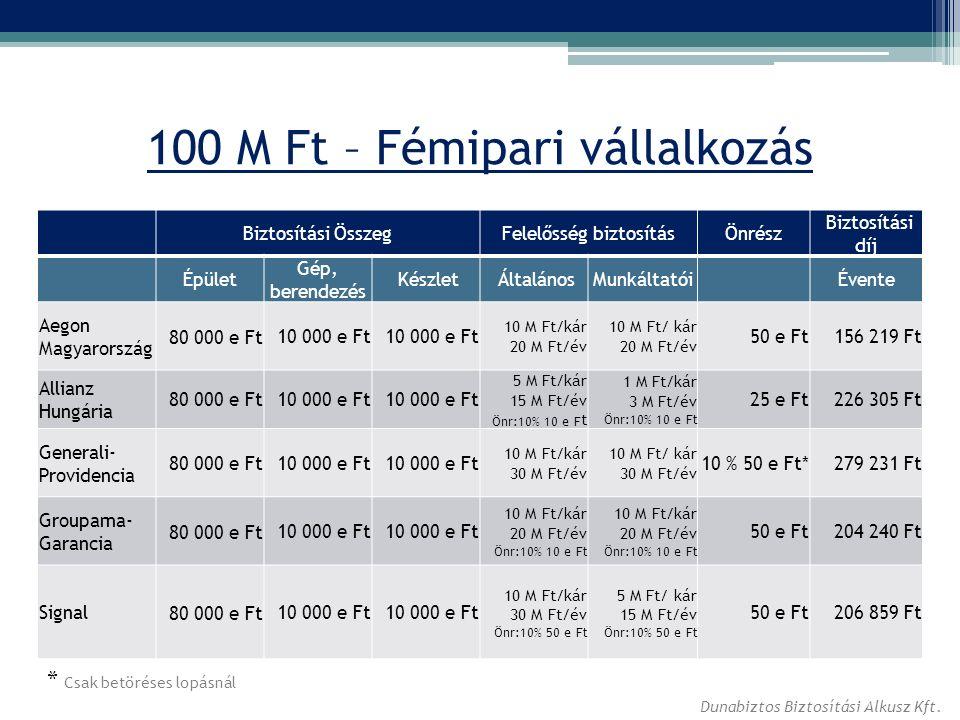 100 M Ft – Fémipari vállalkozás Biztosítási ÖsszegFelelősség biztosításÖnrész Biztosítási díj Épület Gép, berendezés Készlet ÁltalánosMunkáltatóiÉvente Aegon Magyarország 80 000 e Ft10 000 e Ft 10 M Ft/kár 20 M Ft/év 10 M Ft/ kár 20 M Ft/év 50 e Ft156 219 Ft Allianz Hungária 80 000 e Ft10 000 e Ft 5 M Ft/kár 15 M Ft/év Önr:10% 10 e F t 1 M Ft/kár 3 M Ft/év Önr:10% 10 e Ft 25 e Ft226 305 Ft Generali- Providencia 80 000 e Ft10 000 e Ft 10 M Ft/kár 30 M Ft/év 10 M Ft/ kár 30 M Ft/év 10 % 50 e Ft*279 231 Ft Groupama- Garancia 80 000 e Ft10 000 e Ft 10 M Ft/kár 20 M Ft/év Önr:10% 10 e Ft 10 M Ft/kár 20 M Ft/év Önr:10% 10 e Ft 50 e Ft204 240 Ft Signal80 000 e Ft10 000 e Ft 10 M Ft/kár 30 M Ft/év Önr:10% 50 e Ft 5 M Ft/ kár 15 M Ft/év Önr:10% 50 e Ft 50 e Ft 206 859 Ft * Csak betöréses lopásnál Dunabiztos Biztosítási Alkusz Kft.