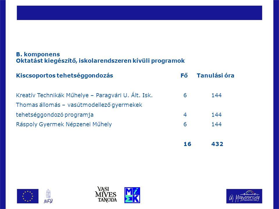 B. komponens Oktatást kiegészítő, iskolarendszeren kívüli programok Kiscsoportos tehetséggondozás Fő Tanulási óra Kreatív Technikák Műhelye – Paragvár