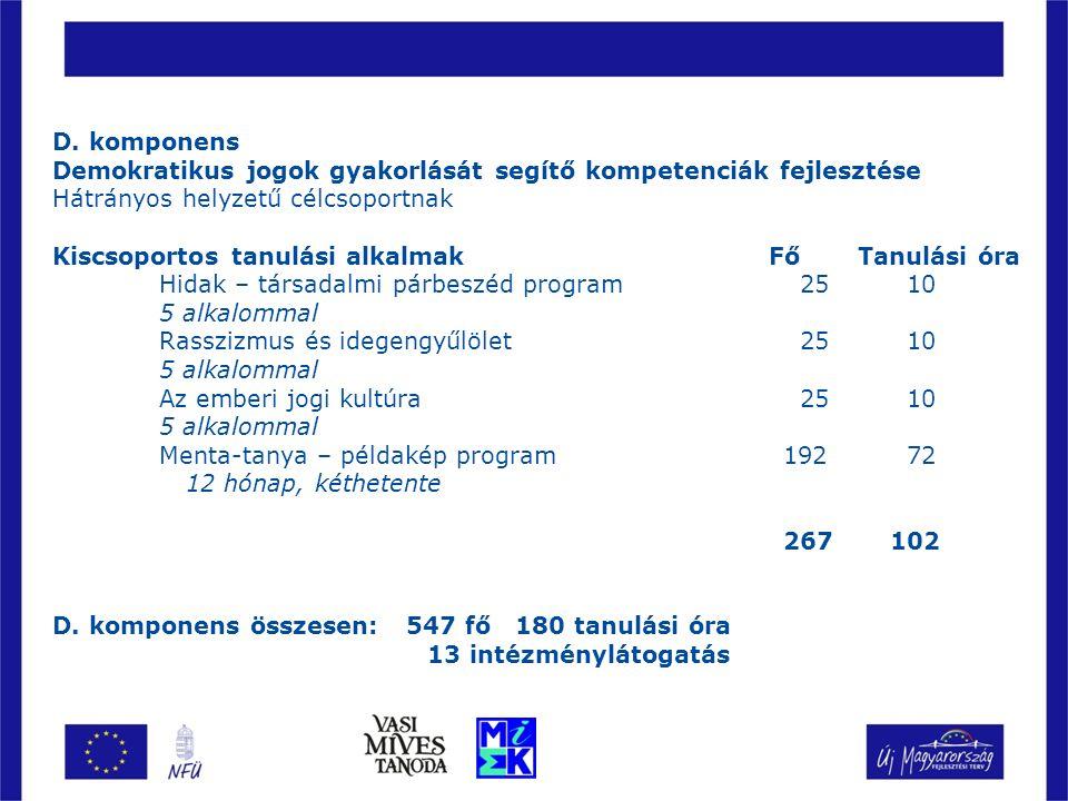 D. komponens Demokratikus jogok gyakorlását segítő kompetenciák fejlesztése Hátrányos helyzetű célcsoportnak Kiscsoportos tanulási alkalmak Fő Tanulás