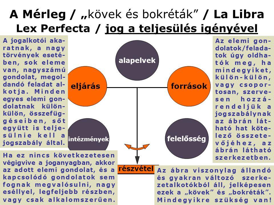 """A Mérleg / """"kövek és bokréták / La Libra Lex Perfecta / jog a teljesülés igényével részvétel eljárás alapelvek források felelősség intézmények A jogalkotói aka- ratnak, a nagy törvények eseté- ben, sok eleme van, nagyszámú gondolat, megol- dandó feladat al- kotja."""